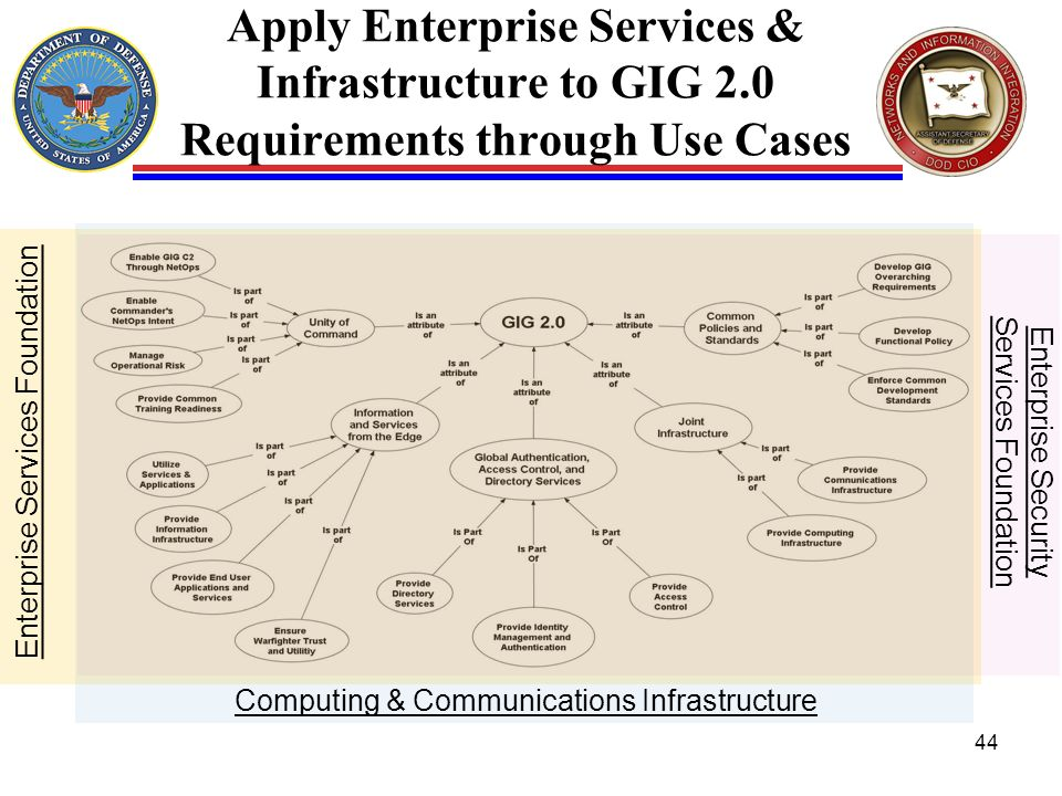 Apply Enterprise Services & Infrastructure to GIG 2.0 Requirements through Use Cases 44 Enterprise Services Foundation Enterprise Security Services Fo