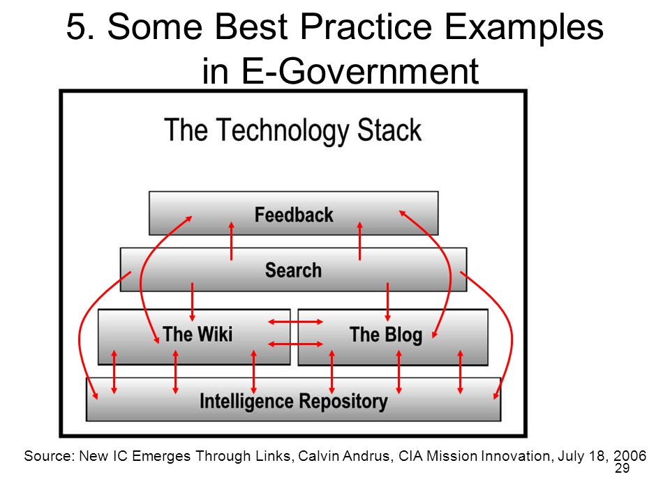 29 5. Some Best Practice Examples in E-Government Source: New IC Emerges Through Links, Calvin Andrus, CIA Mission Innovation, July 18, 2006