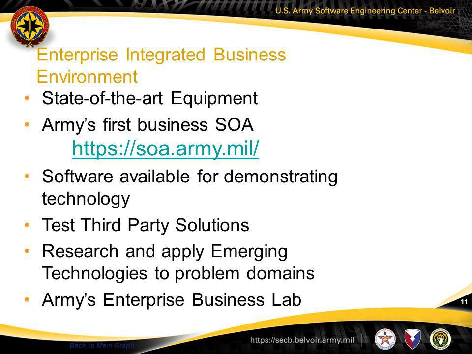 11 Enterprise Integrated Business Environment Back to Main Graph State-of-the-art Equipment Armys first business SOA https://soa.army.mil/ https://soa