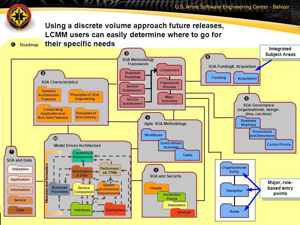 18 Roadmap Model Driven Architecture Metadata and Semantics Capability & Requiremen ts Performanc e& TPMs Business Processes Information & Data System