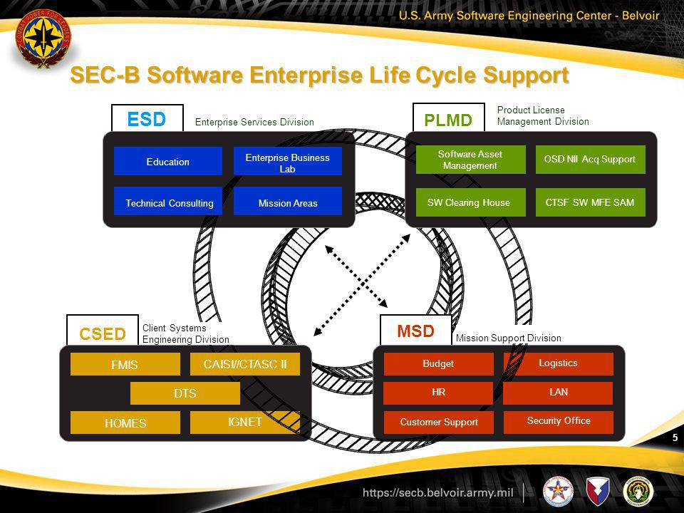 6 Focus will be on software support and engineering to Army IT based on DOD standards Fast paced IT market, both from a business and technology sense which undermines traditional research & acquisition efforts COTS Testing alone takes too long and cost too much No single body of knowledge from which a PM can judge competing IT offerings No single source for assessing risk, composibility and scalability Current Assessment by GAO and OSD is greater than 72% failure rate of IT programs (cost, schedule, performance, sustainability) Why is IT Modernization important now?