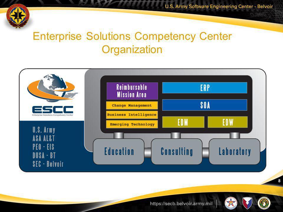 8 Enterprise Solutions Competency Center Organization