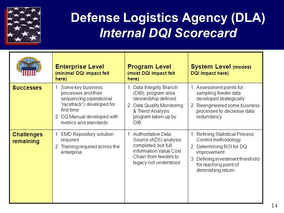 14 Defense Logistics Agency (DLA) Internal DQI Scorecard Enterprise Level (minimal DQI impact felt here) Program Level (most DQI impact felt here) System Level (modest DQI impact here) Successes 1.Some key business processes and their sequencing (operational racetrack) developed for first time 2.DQ Manual developed with metrics and standards 1.Data Integrity Branch (DIB), program area stewardship defined 2.Data Quality Monitoring & Trend Analysis program taken up by DIB 1.Assessment points for sampling feeder data developed strategically 2.Reengineered some business processes to decrease data redundancy Challenges remaining 1.EMD Repository solution required 2.Training required across the enterprise 1.Authoritative Data Source (ADS) analysis completed, but full information Value Cost Chain from feeders to legacy not understood 1.Refining Statistical Process Control methodology 2.Determining ROI for DQ improvement 3.Defining investment threshold for reaching point of diminishing return