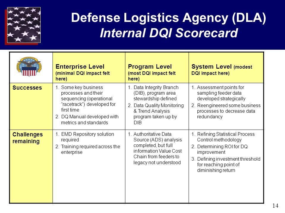 14 Defense Logistics Agency (DLA) Internal DQI Scorecard Enterprise Level (minimal DQI impact felt here) Program Level (most DQI impact felt here) Sys