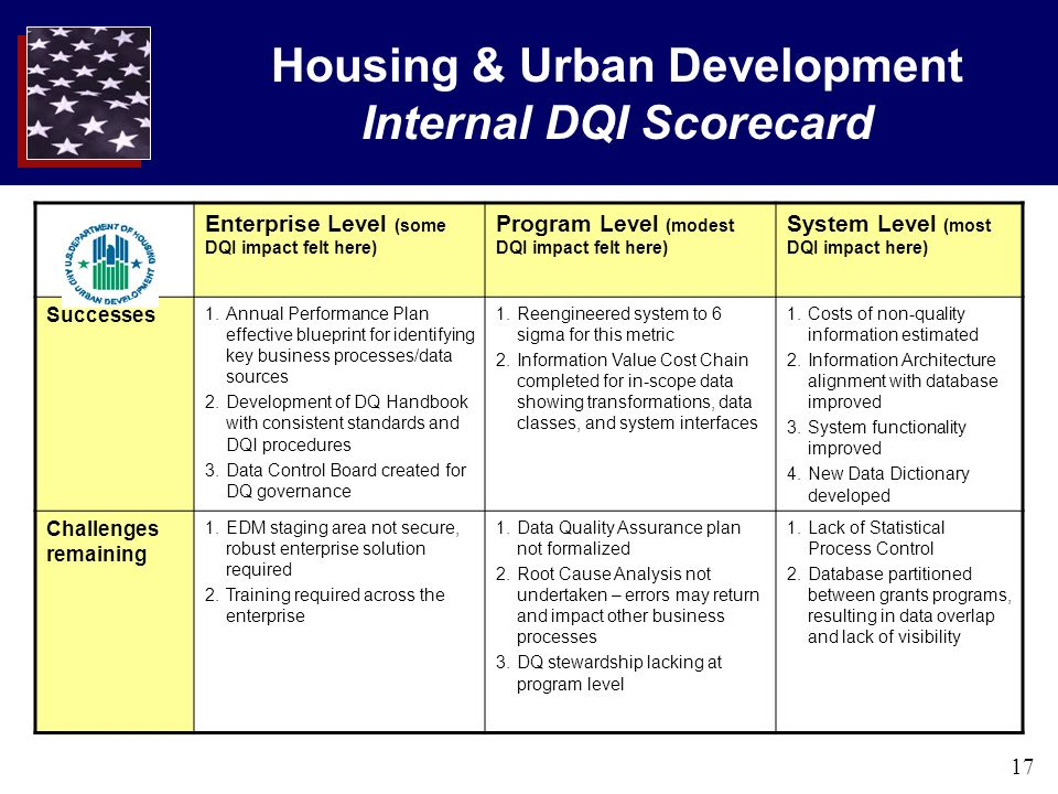 17 Housing & Urban Development Internal DQI Scorecard Enterprise Level (some DQI impact felt here) Program Level (modest DQI impact felt here) System Level (most DQI impact here) Successes 1.Annual Performance Plan effective blueprint for identifying key business processes/data sources 2.Development of DQ Handbook with consistent standards and DQI procedures 3.Data Control Board created for DQ governance 1.Reengineered system to 6 sigma for this metric 2.Information Value Cost Chain completed for in-scope data showing transformations, data classes, and system interfaces 1.Costs of non-quality information estimated 2.Information Architecture alignment with database improved 3.System functionality improved 4.New Data Dictionary developed Challenges remaining 1.EDM staging area not secure, robust enterprise solution required 2.Training required across the enterprise 1.Data Quality Assurance plan not formalized 2.Root Cause Analysis not undertaken – errors may return and impact other business processes 3.DQ stewardship lacking at program level 1.Lack of Statistical Process Control 2.Database partitioned between grants programs, resulting in data overlap and lack of visibility