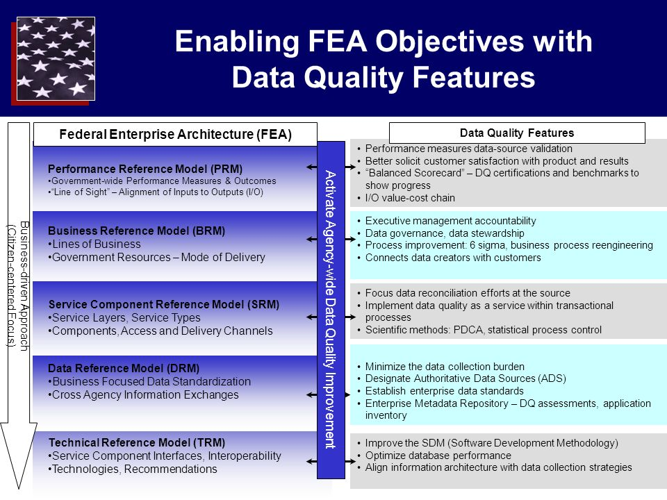 9 Enabling FEA Objectives with Data Quality Features Performance measures data-source validation Better solicit customer satisfaction with product and results Balanced Scorecard – DQ certifications and benchmarks to show progress I/O value-cost chain Executive management accountability Data governance, data stewardship Process improvement: 6 sigma, business process reengineering Connects data creators with customers Focus data reconciliation efforts at the source Implement data quality as a service within transactional processes Scientific methods: PDCA, statistical process control Improve the SDM (Software Development Methodology) Optimize database performance Align information architecture with data collection strategies Minimize the data collection burden Designate Authoritative Data Sources (ADS) Establish enterprise data standards Enterprise Metadata Repository – DQ assessments, application inventory Technical Reference Model (TRM) Service Component Interfaces, Interoperability Technologies, Recommendations Federal Enterprise Architecture (FEA) Performance Reference Model (PRM) Government-wide Performance Measures & Outcomes Line of Sight – Alignment of Inputs to Outputs (I/O) Business Reference Model (BRM) Lines of Business Government Resources – Mode of Delivery Service Component Reference Model (SRM) Service Layers, Service Types Components, Access and Delivery Channels Data Reference Model (DRM) Business Focused Data Standardization Cross Agency Information Exchanges Business-driven Approach (Citizen-centered Focus) Activate Agency-wide Data Quality Improvement Data Quality Features