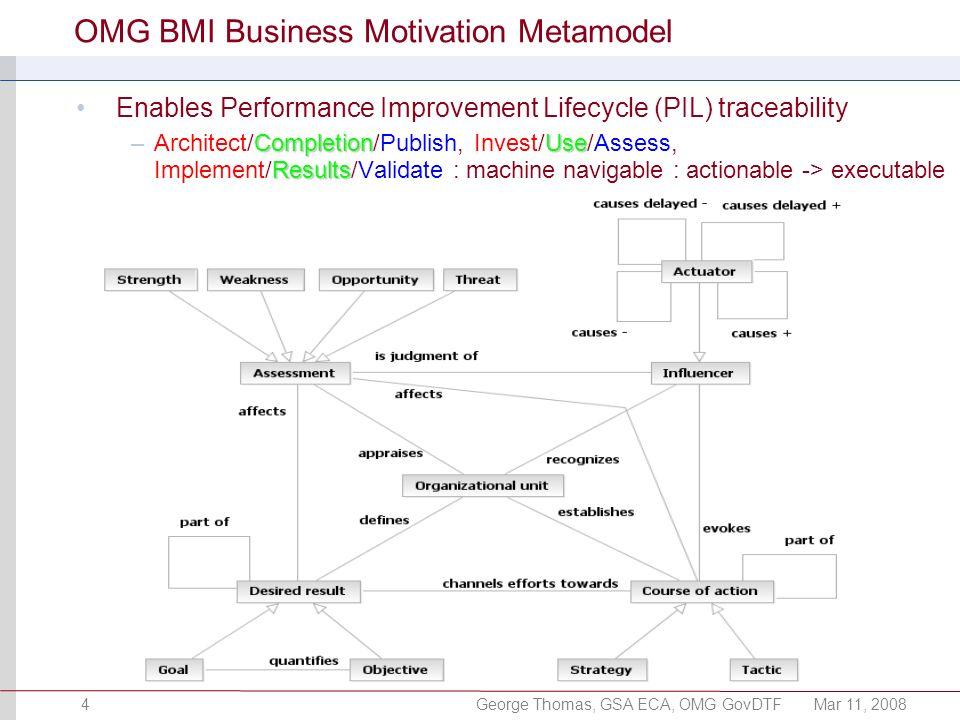 George Thomas, GSA ECA, OMG GovDTFMar 11, 20084 OMG BMI Business Motivation Metamodel Enables Performance Improvement Lifecycle (PIL) traceability Com
