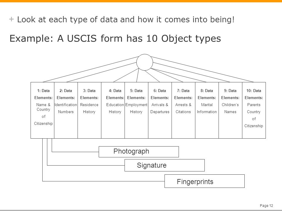 + Page 12 Look at each type of data and how it comes into being.