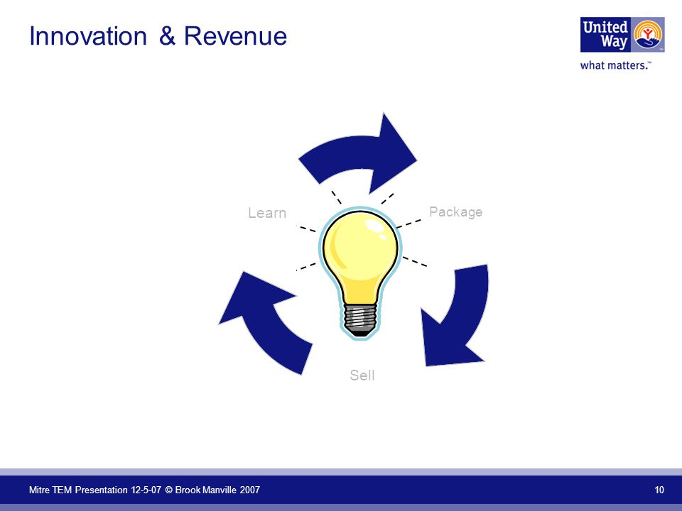 Mitre TEM Presentation 12-5-07 © Brook Manville 2007 10 Innovation & Revenue Package Sell Learn