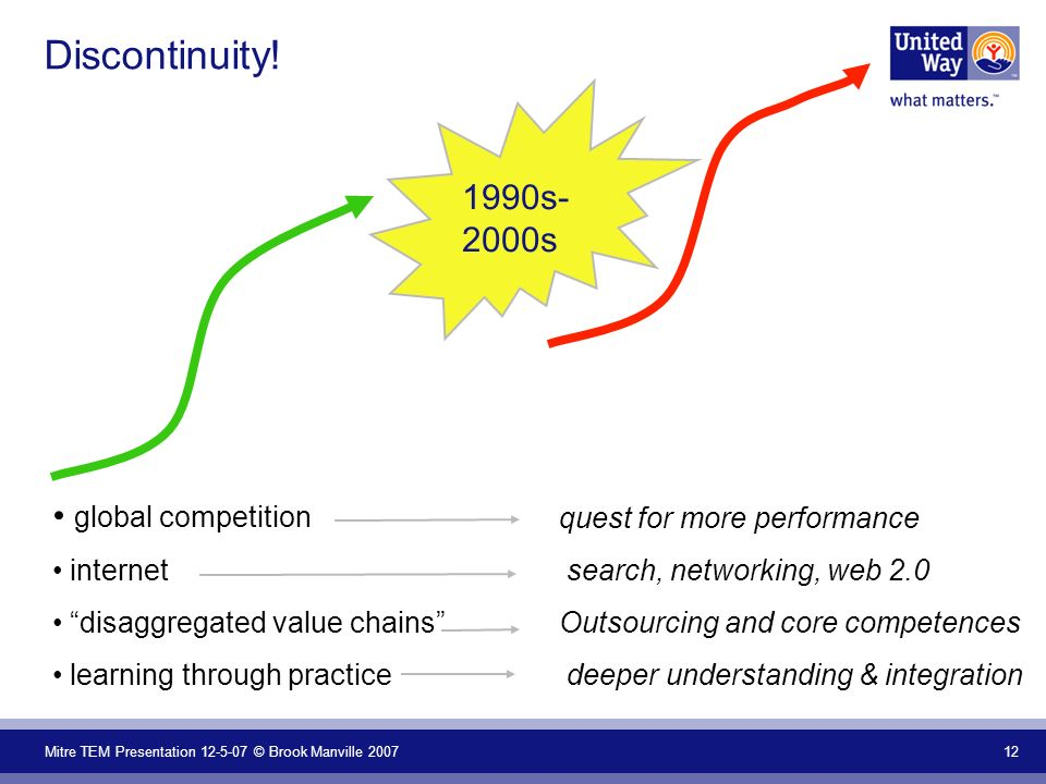 Mitre TEM Presentation 12-5-07 © Brook Manville 2007 12 Discontinuity! global competition internet disaggregated value chains learning through practic