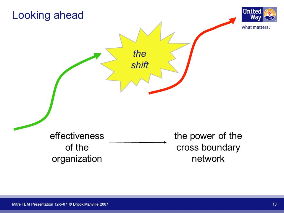 Mitre TEM Presentation 12-5-07 © Brook Manville 2007 13 Looking ahead the shift effectiveness of the organization the power of the cross boundary network