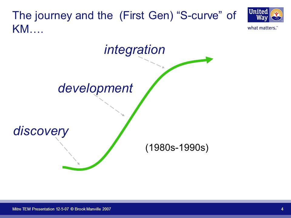 Mitre TEM Presentation 12-5-07 © Brook Manville 2007 15 The emerging Second Gen S-curve….