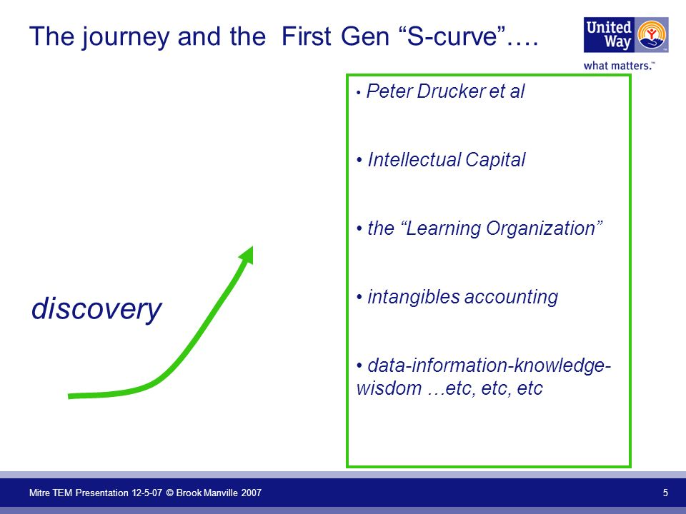 Mitre TEM Presentation 12-5-07 © Brook Manville 2007 5 The journey and the First Gen S-curve…. Peter Drucker et al Intellectual Capital the Learning O