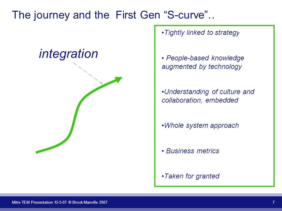 Mitre TEM Presentation 12-5-07 © Brook Manville 2007 8 First Gen KM: Effectiveness of the Organization STRATEGY PROCESS & ORGANIZATION & CULTURE TECHNOLOGY PEOPLE