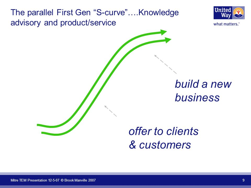 Mitre TEM Presentation 12-5-07 © Brook Manville 2007 20 Key Attributes: From First Gen to Second Gen Identifying and managing the known Leveraging assets of the company Disciplined practice From… To… Discovering and facilitating the knowable Connecting assets within & beyond boundaries Experimentation and consolidation