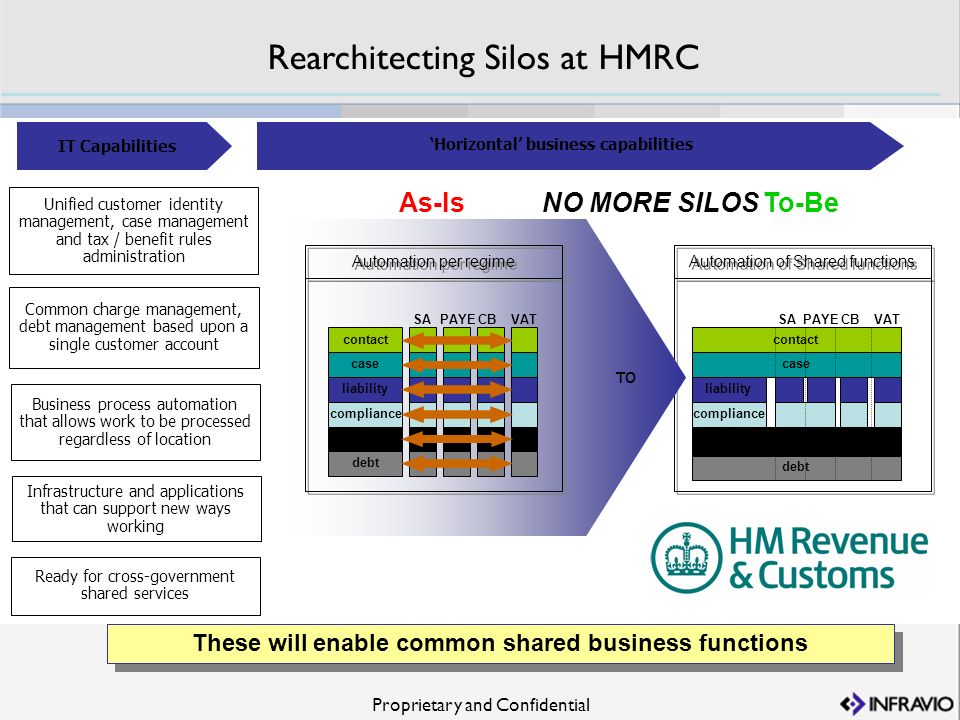 Proprietary and Confidential Rearchitecting Silos at HMRC These will enable common shared business functions Unified customer identity management, cas