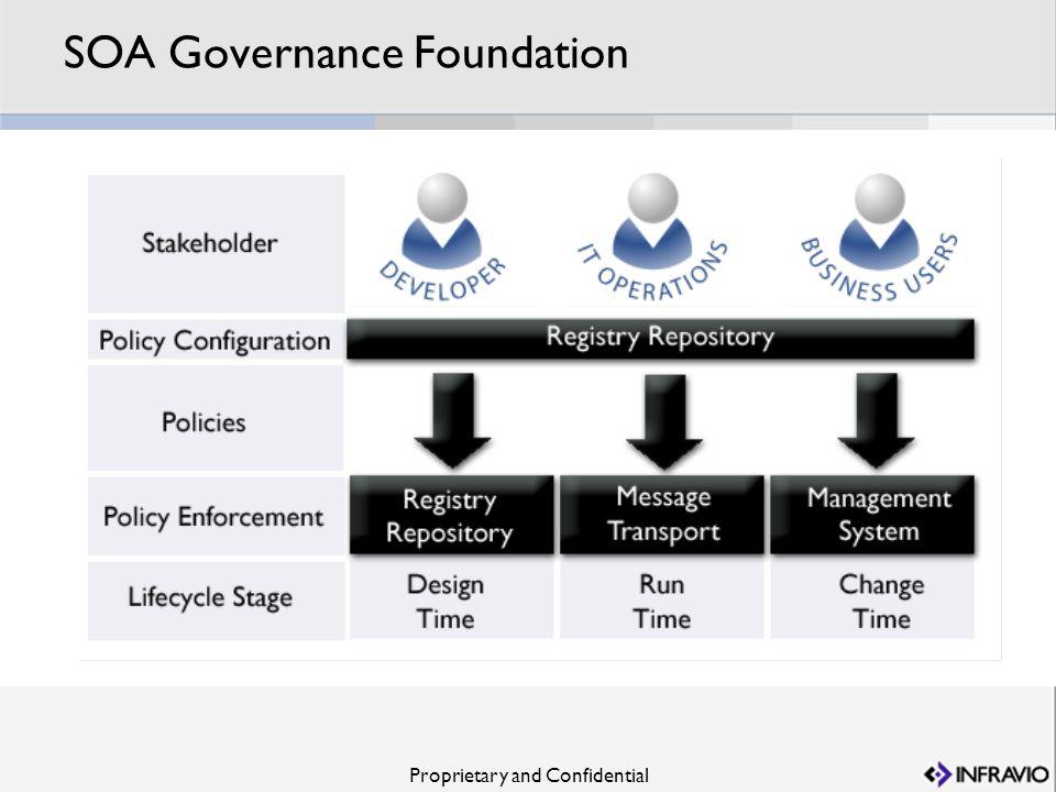 Proprietary and Confidential SOA Governance Foundation