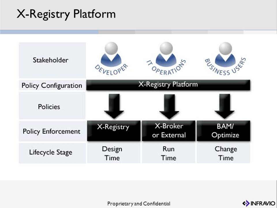 Proprietary and Confidential X-Registry Platform