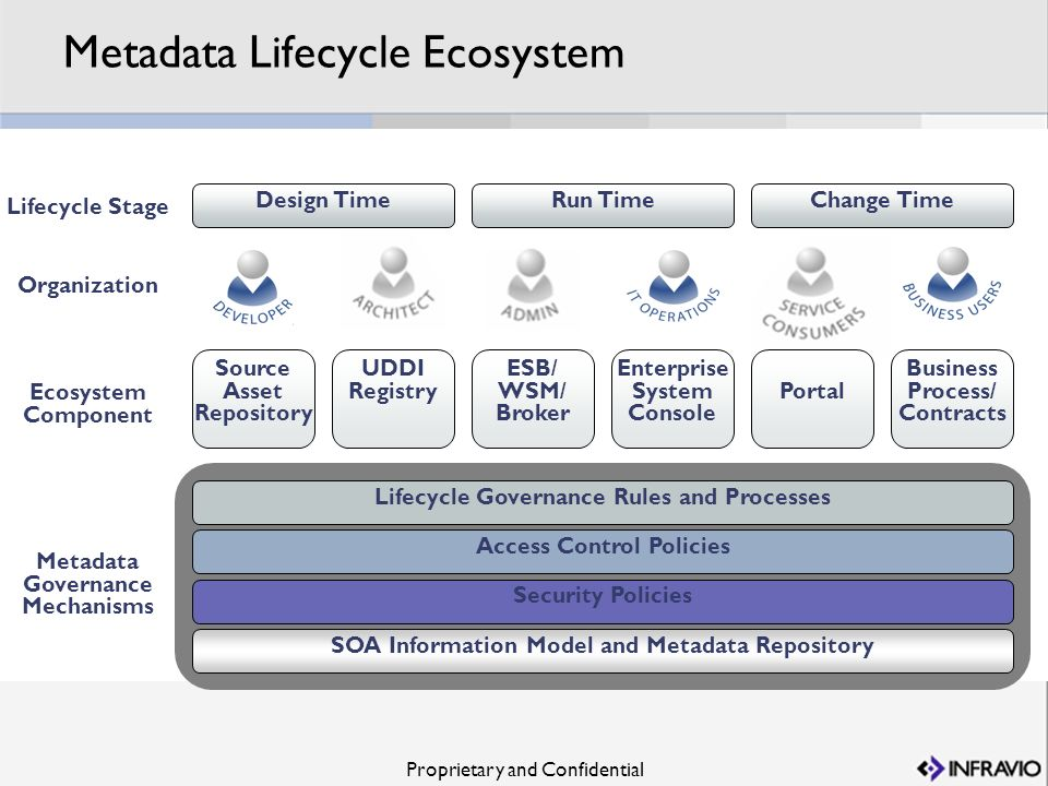 Proprietary and Confidential Metadata Lifecycle Ecosystem ESB/ WSM/ Broker Portal Business Process/ Contracts Source Asset Repository Enterprise Syste