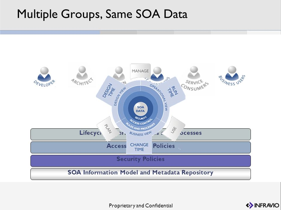 Proprietary and Confidential Access Control Policies Lifecycle Governance Rules and Processes Security Policies SOA Information Model and Metadata Rep