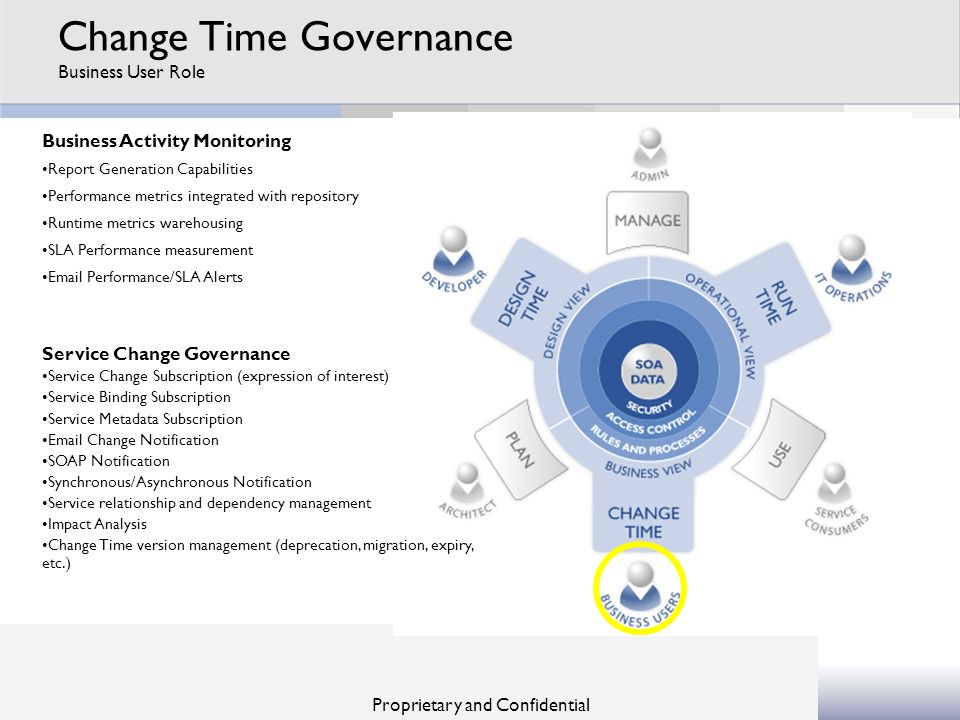 Proprietary and Confidential Change Time Governance Business User Role Business Activity Monitoring Report Generation Capabilities Performance metrics