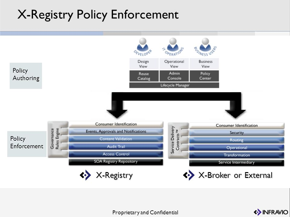 Proprietary and Confidential X-Registry Policy Enforcement X-Registry X-Broker or External PolicyAuthoring PolicyEnforcement