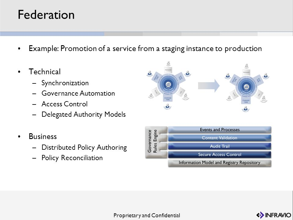 Proprietary and Confidential Federation Example: Promotion of a service from a staging instance to production Technical –Synchronization –Governance A