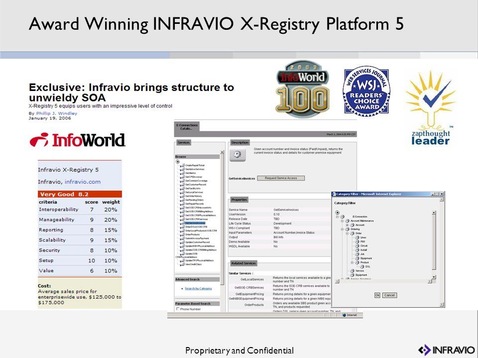 Proprietary and Confidential Award Winning INFRAVIO X-Registry Platform 5