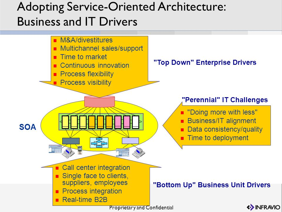 Proprietary and Confidential Adopting Service-Oriented Architecture: Business and IT Drivers Call center integration Single face to clients, suppliers