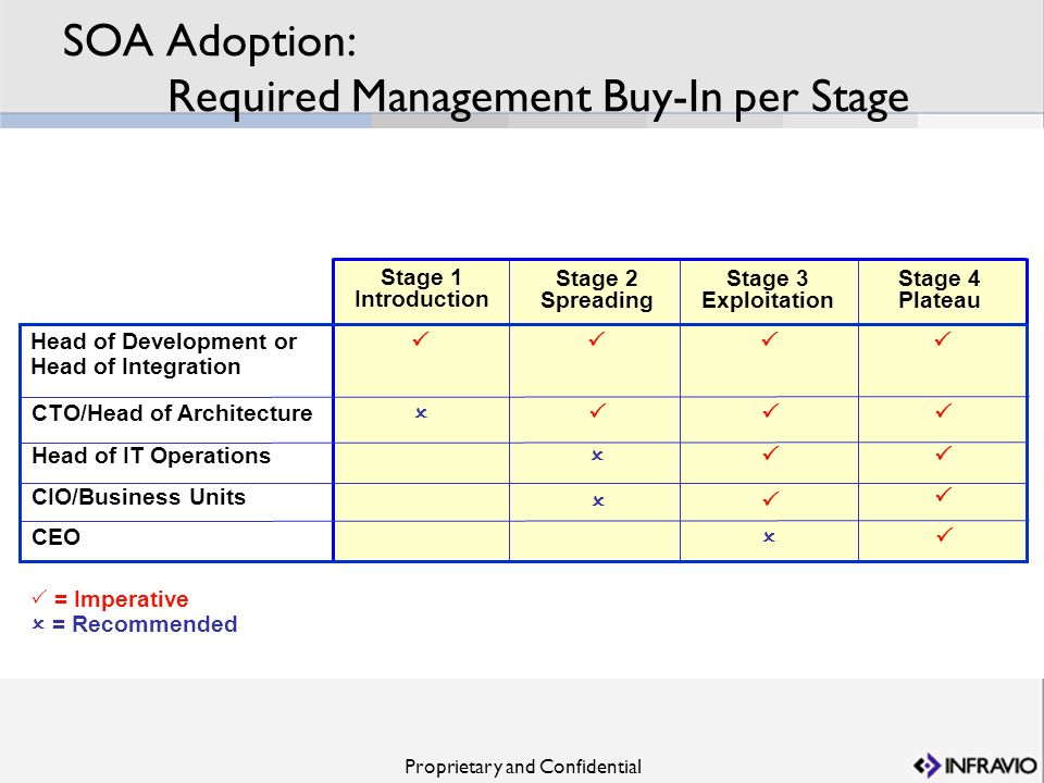 Proprietary and Confidential SOA Adoption: Required Management Buy-In per Stage Stage 1 Introduction Stage 2 Spreading Stage 3 Exploitation Stage 4 Pl
