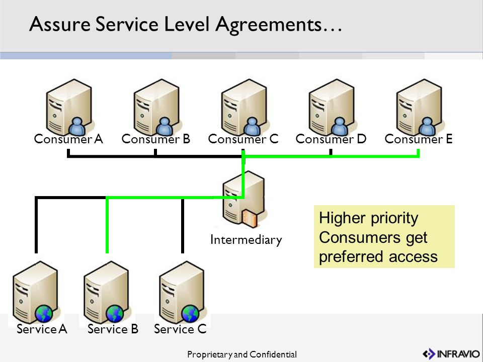 Proprietary and Confidential Assure Service Level Agreements… Service B Consumer CConsumer BConsumer DConsumer AConsumer E Service AService C Intermed