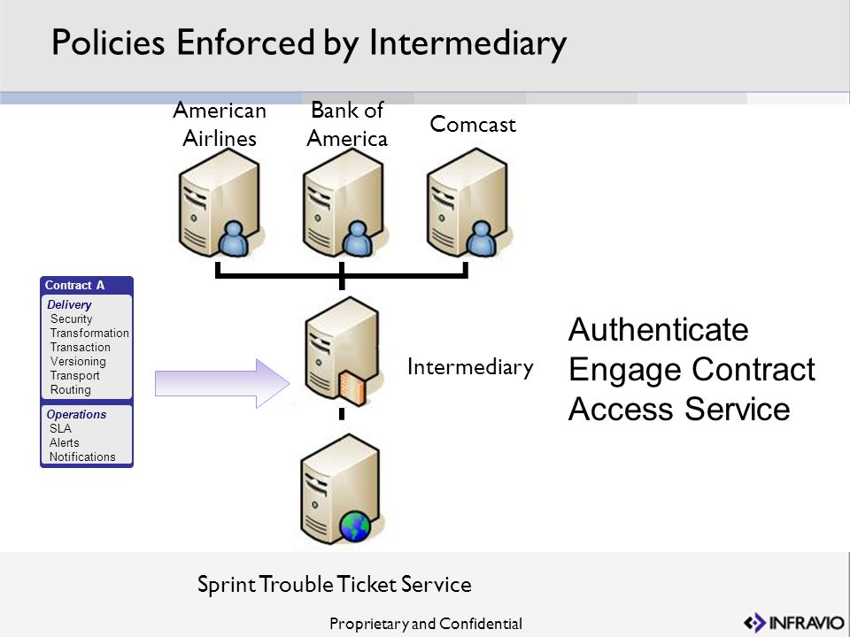 Proprietary and Confidential Policies Enforced by Intermediary Sprint Trouble Ticket Service Intermediary Contract A Delivery Security Transformation