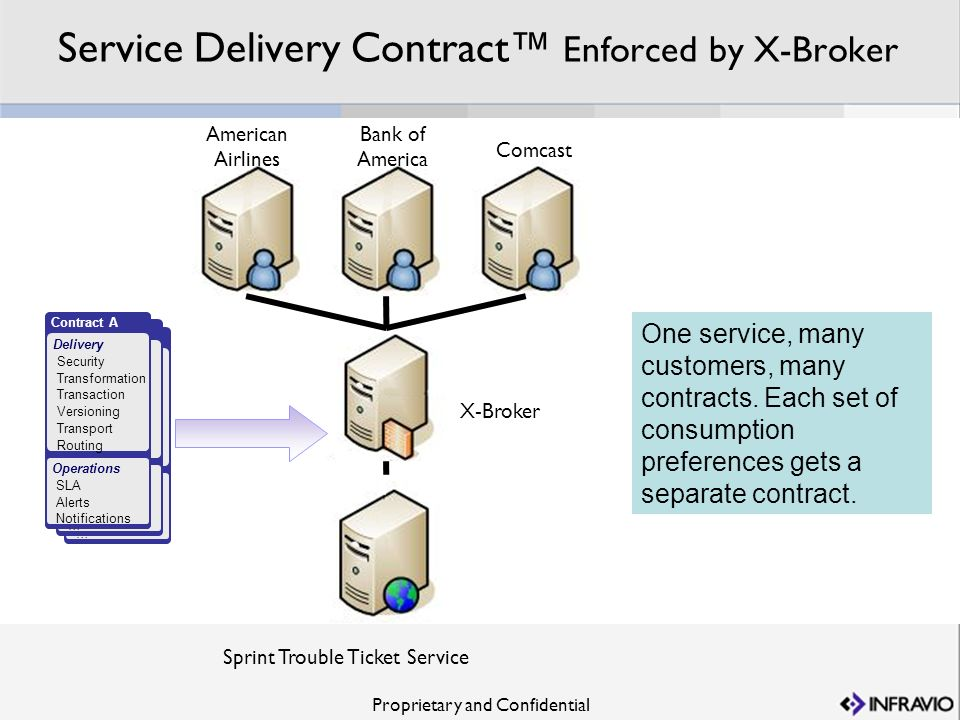 Proprietary and Confidential Contract B Operations … Delivery … Contract B Operations … Delivery … Service Delivery Contract Enforced by X-Broker Spri