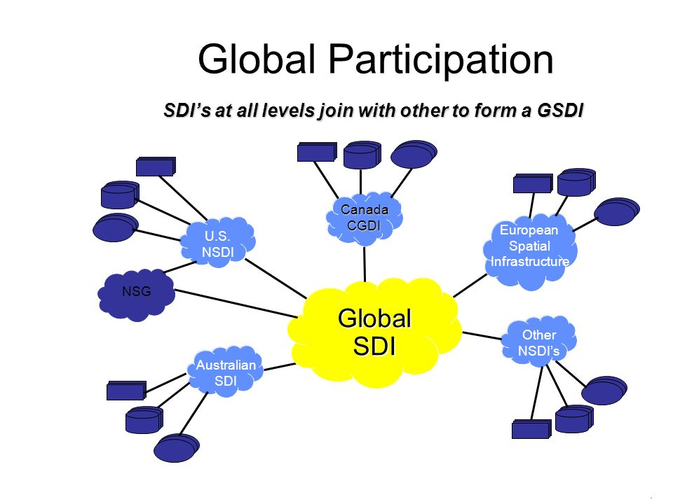 Global Participation SDIs at all levels join with other to form a GSDI CanadaCGDI U.S. NSDI Australian SDI Global SDI European Spatial Infrastructure