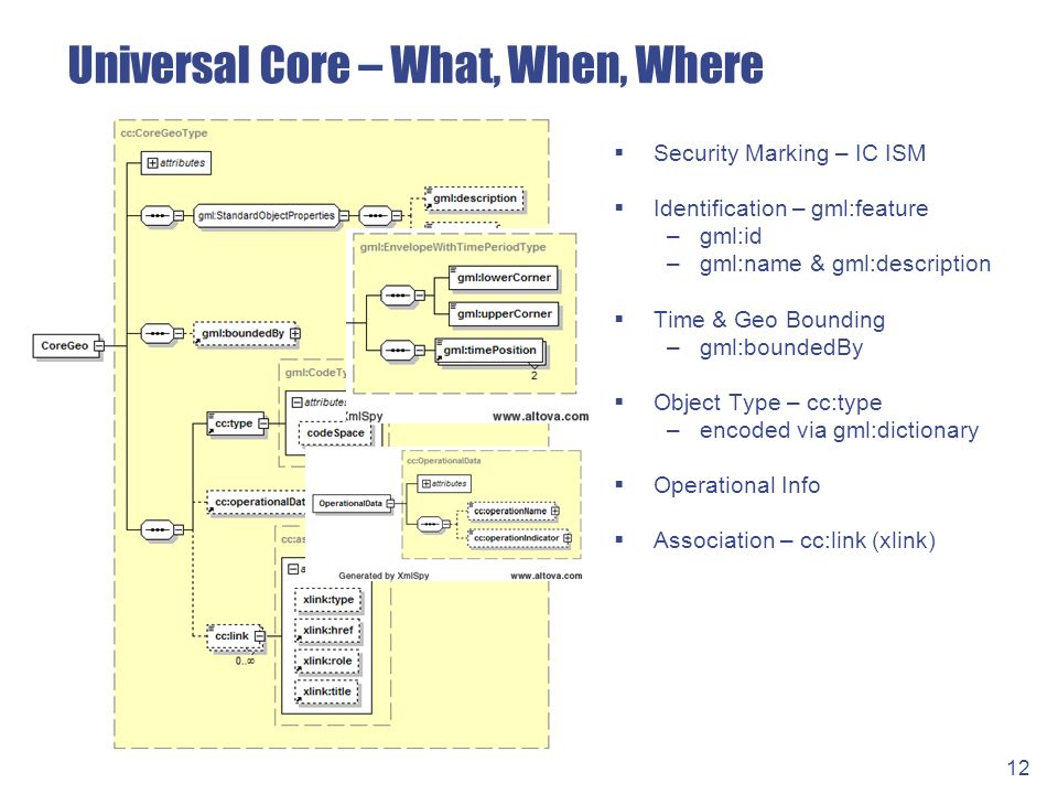 Universal Core – What, When, Where Security Marking – IC ISM Identification – gml:feature –gml:id –gml:name & gml:description Time & Geo Bounding –gml:boundedBy Object Type – cc:type –encoded via gml:dictionary Operational Info Association – cc:link (xlink) 12