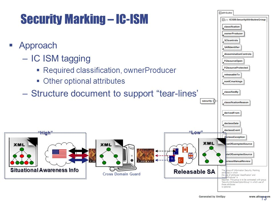 Security Marking – IC-ISM Approach –IC ISM tagging Required classification, ownerProducer Other optional attributes –Structure document to support tear-lines Low Releasable SA Releasable SA High Situational Awareness Info Situational Awareness Info Cross Domain Guard 13