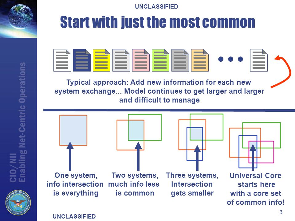 UNCLASSIFIED 3 Start with just the most common One system, info intersection is everything Two systems, much info less is common Three systems, Intersection gets smaller Universal Core starts here with a core set of common info.