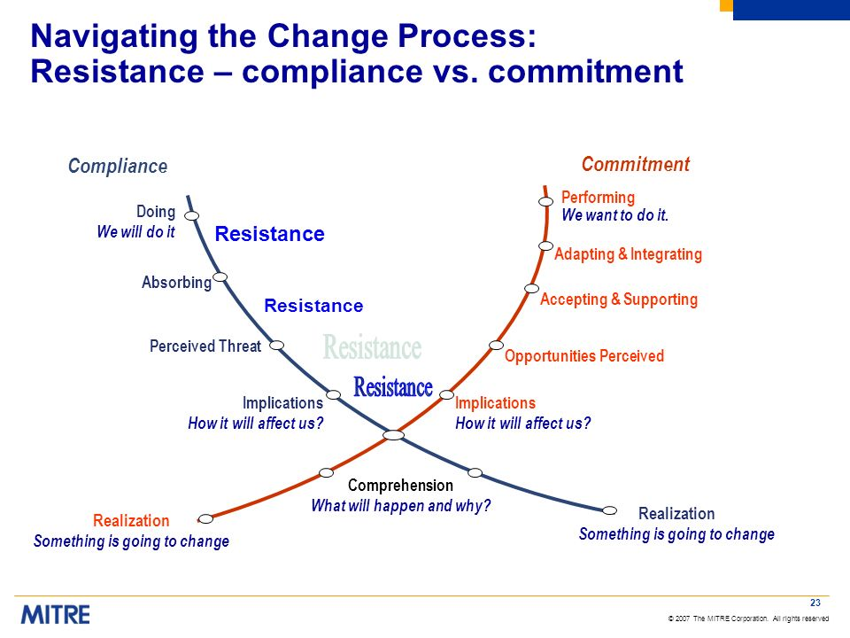 © 2007 The MITRE Corporation. All rights reserved 23 Commitment Compliance Realization Something is going to change Realization Something is going to