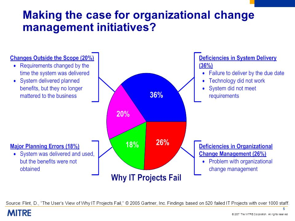 © 2007 The MITRE Corporation. All rights reserved 5 Making the case for organizational change management initiatives? Source: Flint, D., The Users Vie