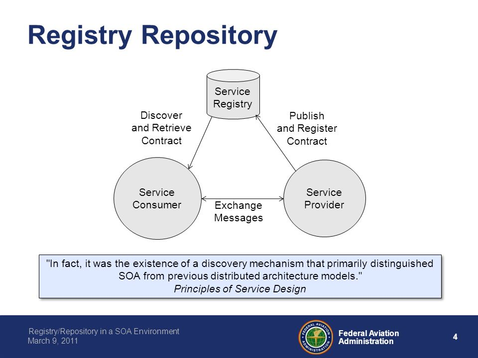 4 Federal Aviation Administration Registry/Repository in a SOA Environment March 9, 2011 Registry Repository Service Consumer Service Provider Service