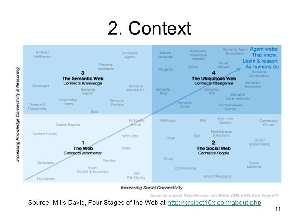 11 2. Context Source: Mills Davis, Four Stages of the Web at http://project10x.com/about.phphttp://project10x.com/about.php