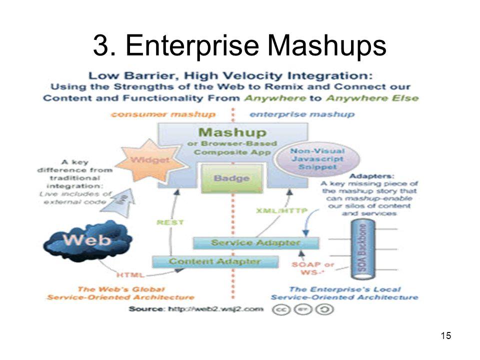 15 3. Enterprise Mashups