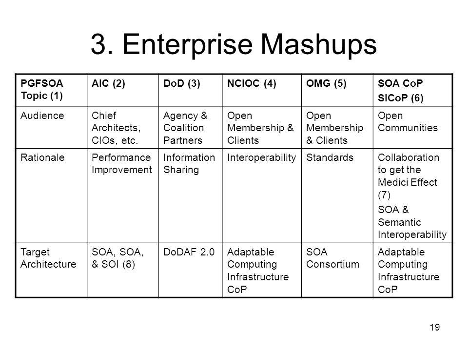 19 3. Enterprise Mashups PGFSOA Topic (1) AIC (2)DoD (3)NCIOC (4)OMG (5)SOA CoP SICoP (6) AudienceChief Architects, CIOs, etc. Agency & Coalition Part