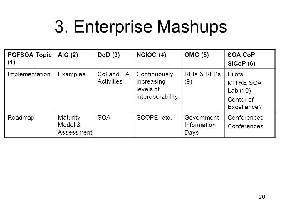 20 3. Enterprise Mashups PGFSOA Topic (1) AIC (2)DoD (3)NCIOC (4)OMG (5)SOA CoP SICoP (6) ImplementationExamplesCoI and EA Activities Continuously inc