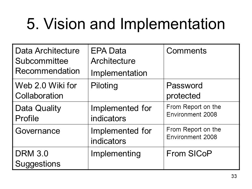 33 5. Vision and Implementation Data Architecture Subcommittee Recommendation EPA Data Architecture Implementation Comments Web 2.0 Wiki for Collabora