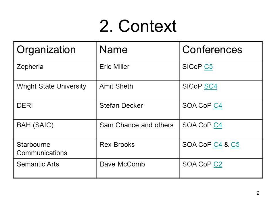 9 2. Context OrganizationNameConferences ZepheriaEric MillerSICoP C5C5 Wright State UniversityAmit ShethSICoP SC4SC4 DERIStefan DeckerSOA CoP C4C4 BAH