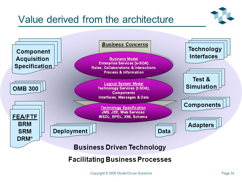 Page 14Copyright © 2008 Model Driven Solutions Value derived from the architecture Component Acquisition Specification Technology Interfaces Test & Simulation OMB 300 FEA/FTF BRM SRM DRM* Business Driven Technology Facilitating Business Processes Adapters Components DataDeployment