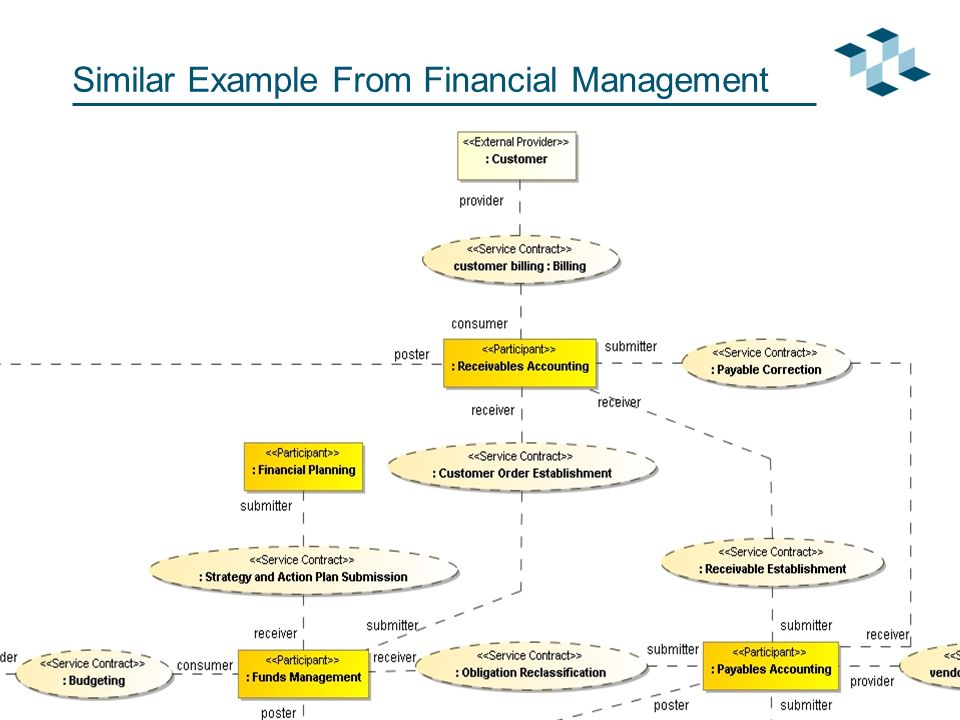 Page 23Copyright © 2008 Model Driven Solutions Similar Example From Financial Management