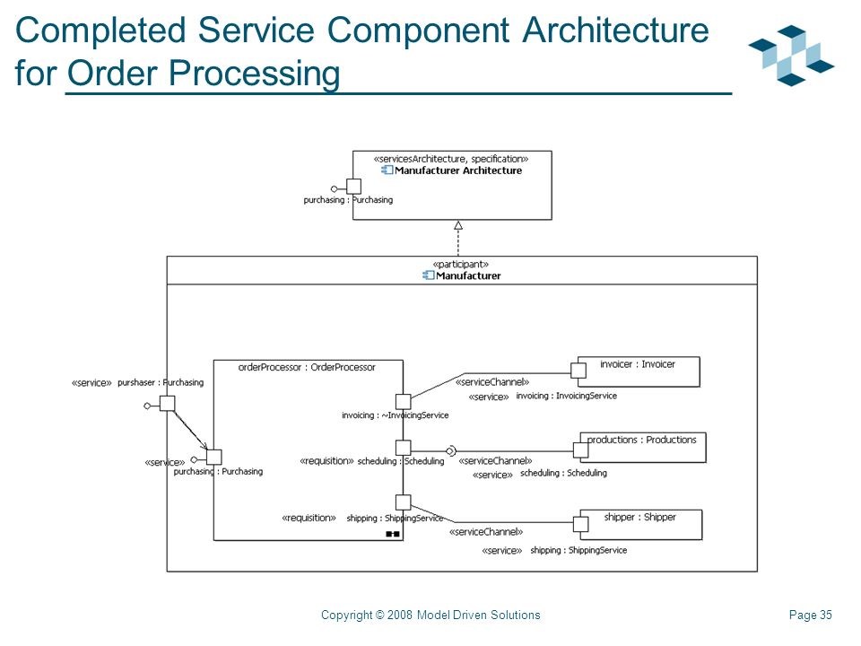 Page 35Copyright © 2008 Model Driven Solutions Completed Service Component Architecture for Order Processing