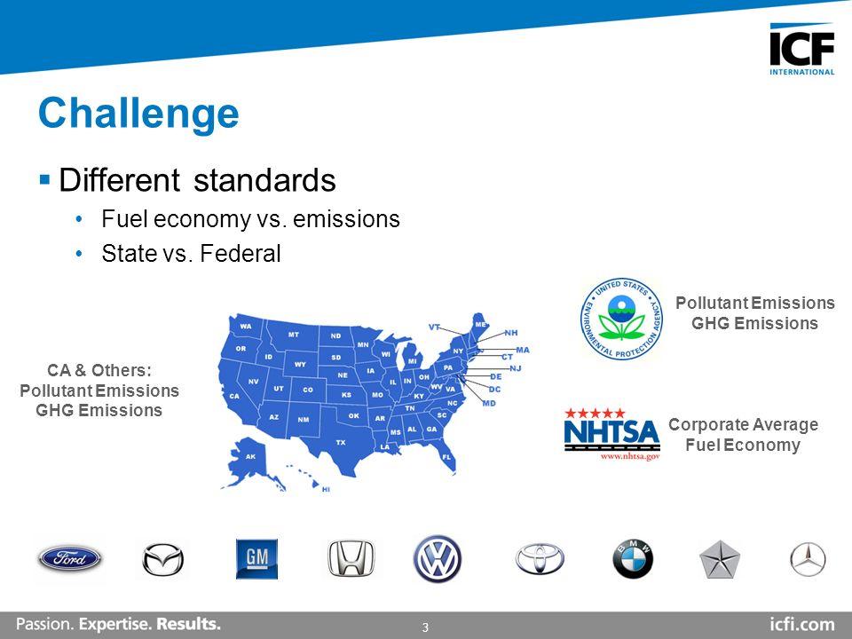 3 Challenge Different standards Fuel economy vs. emissions State vs. Federal Pollutant Emissions GHG Emissions Corporate Average Fuel Economy CA & Oth